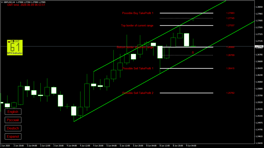 GBPUSD today forex analysis and forecast 09 June 2020
