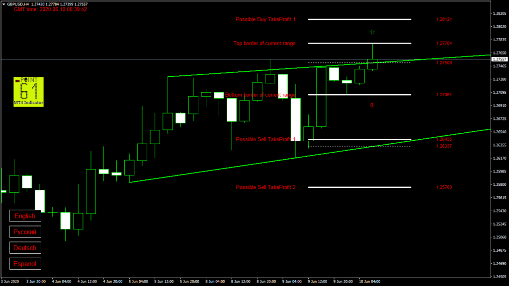 GBPUSD today forex analysis and forecast 10 June 2020