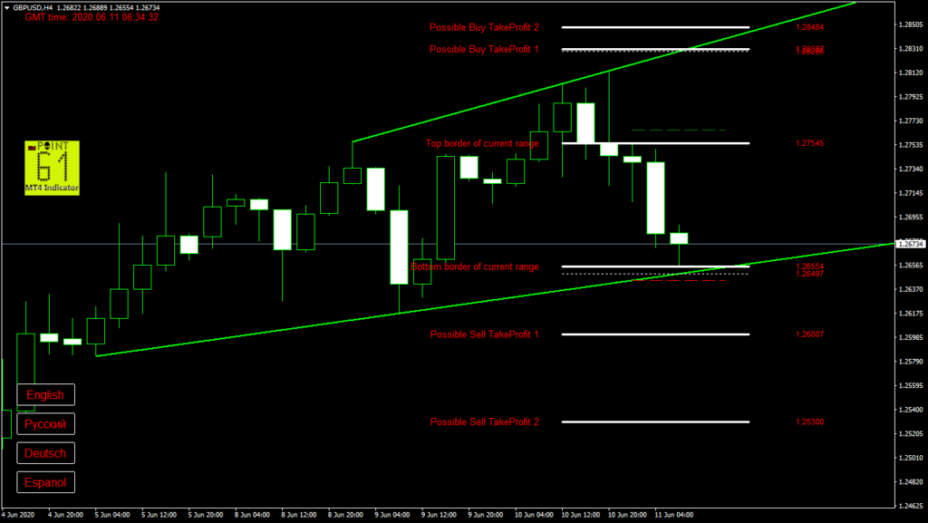 GBPUSD today forex analysis and forecast 11 June 2020