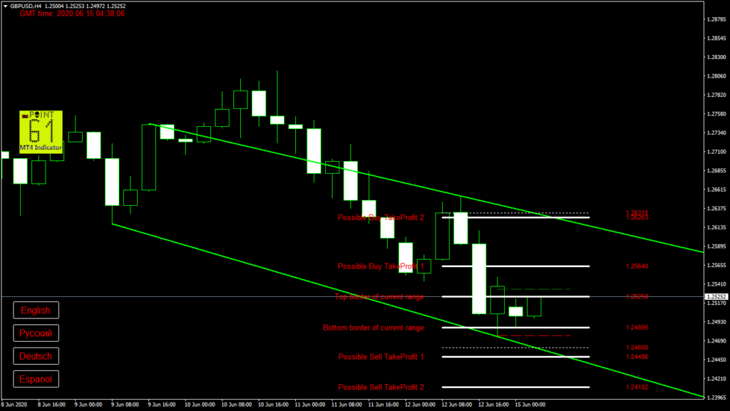 GBPUSD today forex analysis and forecast 15 June 2020