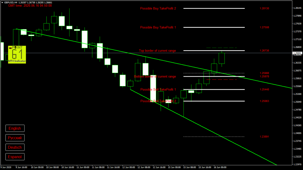 GBPUSD today forex analysis and forecast 16 June 2020