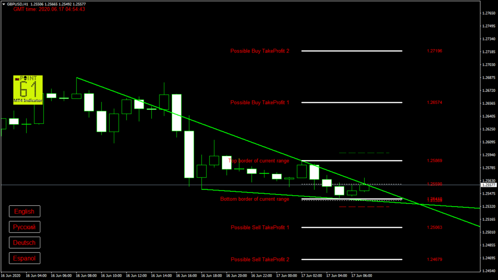 GBPUSD today forex analysis and forecast 17 June 2020