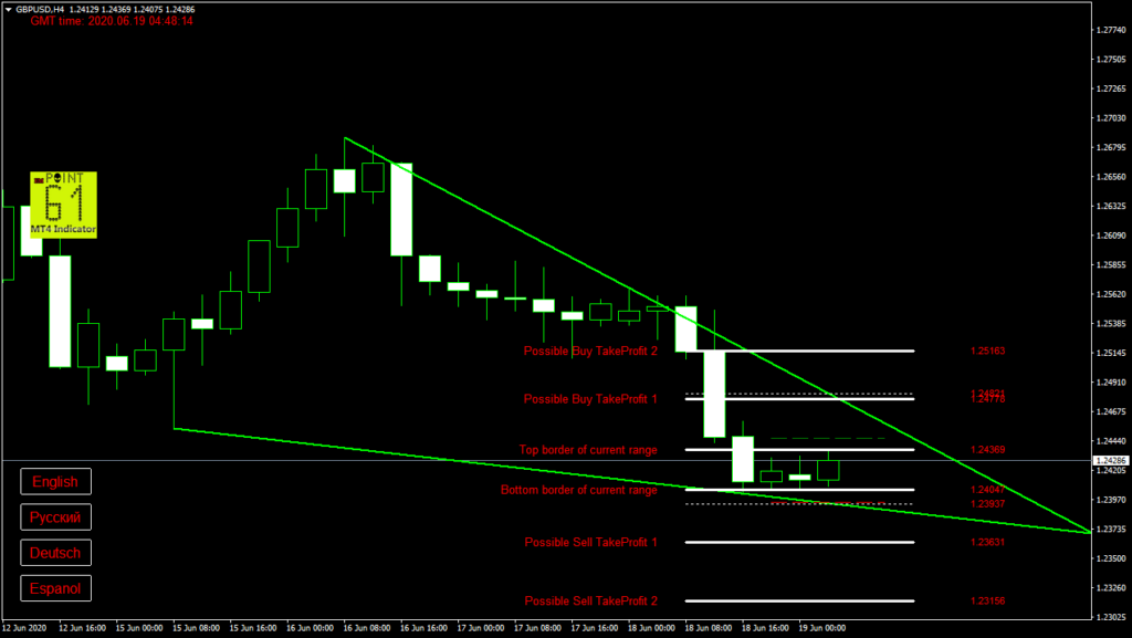 GBPUSD today forex analysis and forecast 19 June 2020