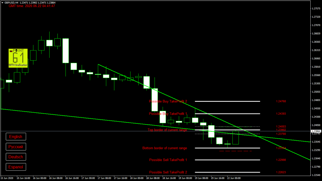 GBPUSD today forex analysis and forecast 22 June 2020