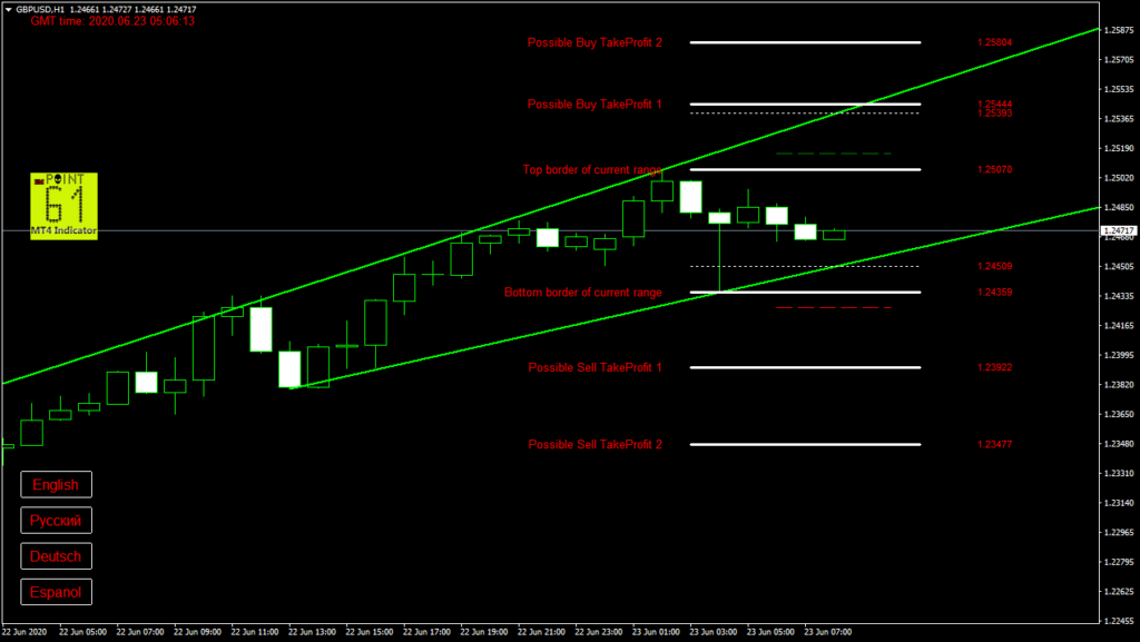 GBPUSD today forex analysis and forecast 23 June 2020