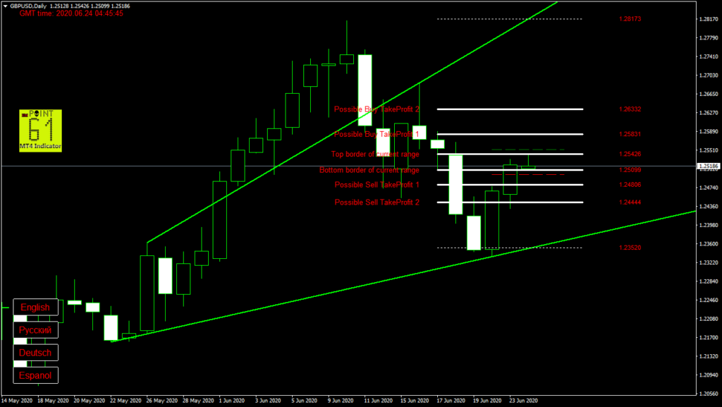 GBPUSD today forex analysis and forecast 24 June 2020