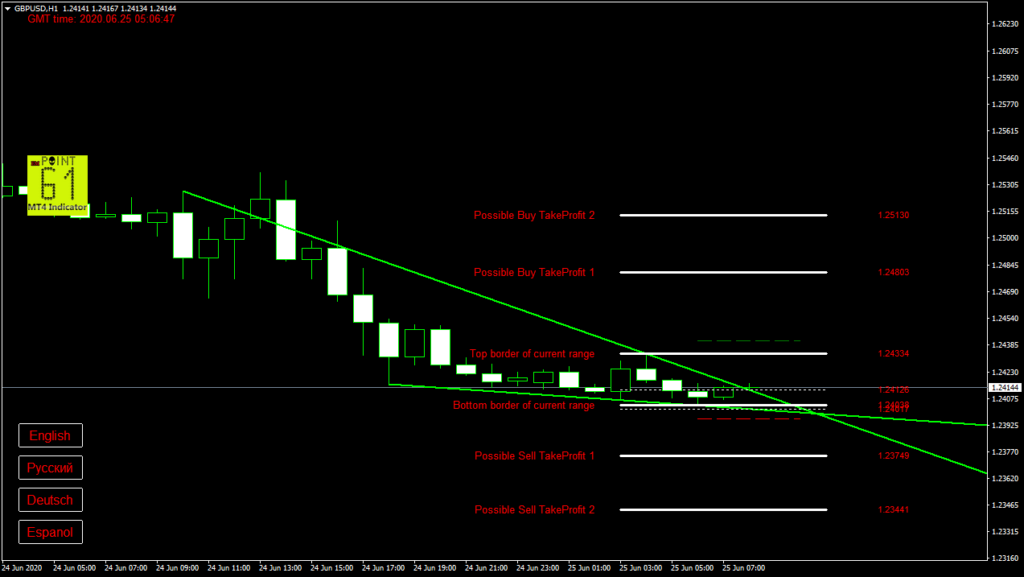 GBPUSD today forex analysis and forecast 25 June 2020