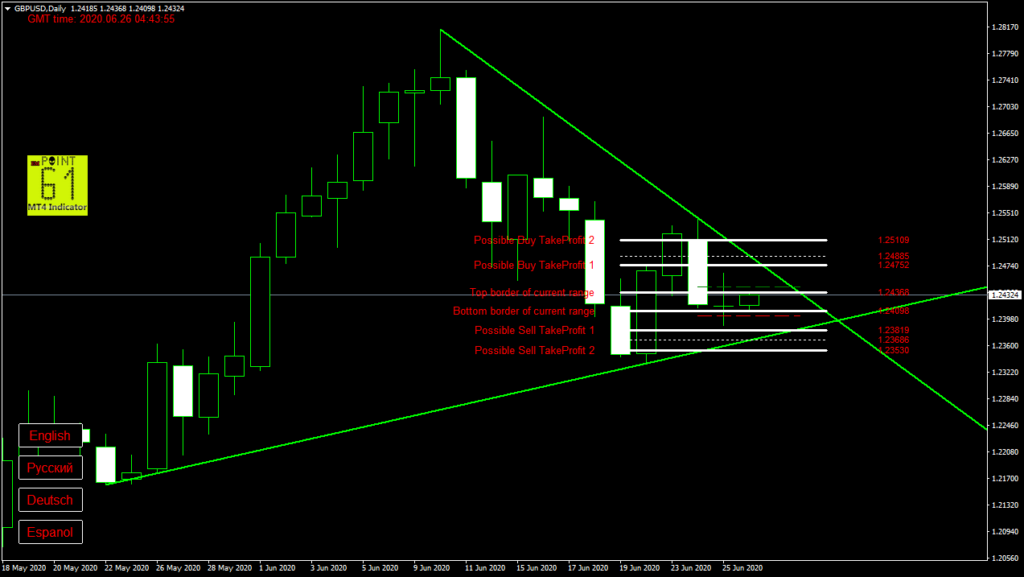 GBPUSD today forex analysis and forecast 26 June 2020