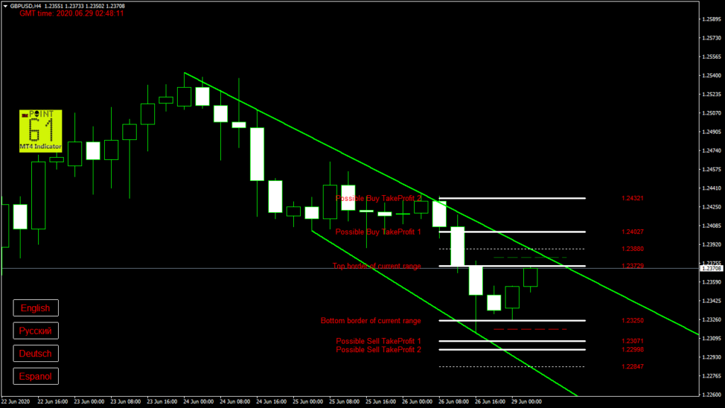 GBPUSD today forex analysis and forecast 29 June 2020