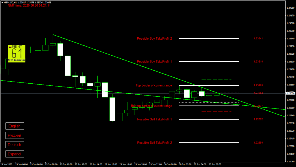 GBPUSD today forex analysis and forecast 30 June 2020