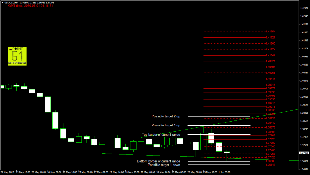 USDCAD today forex analysis and forecast 06/01/2020