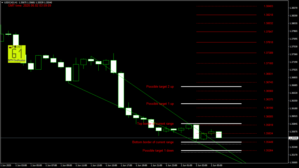USDCAD today forex analysis and forecast 02 June 2020