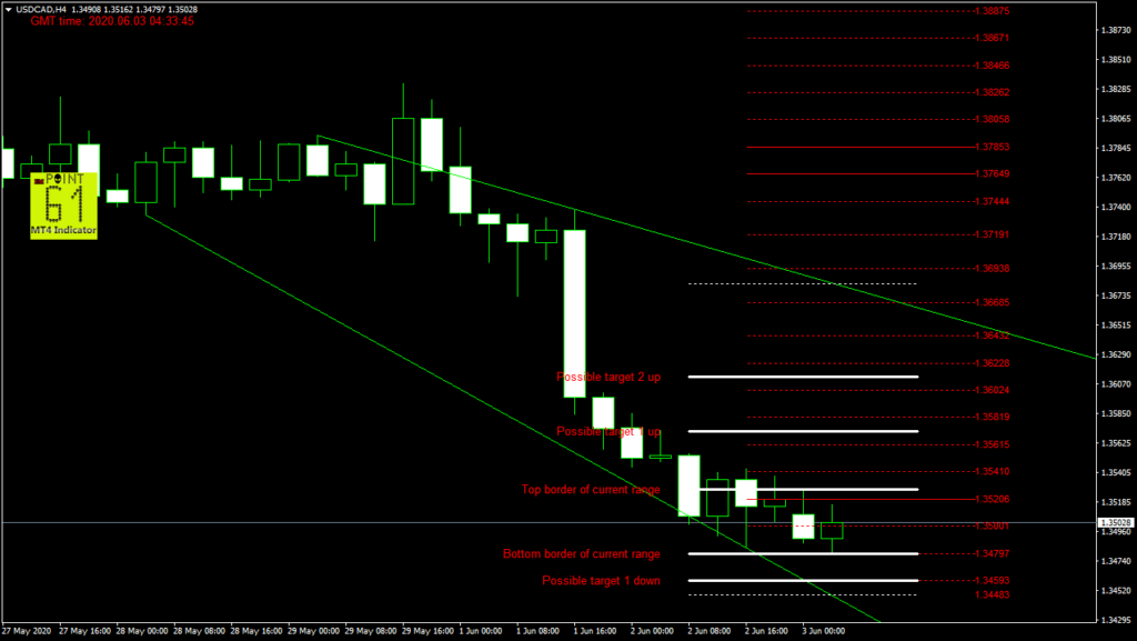 USDCAD today forex analysis and forecast 03 June 2020