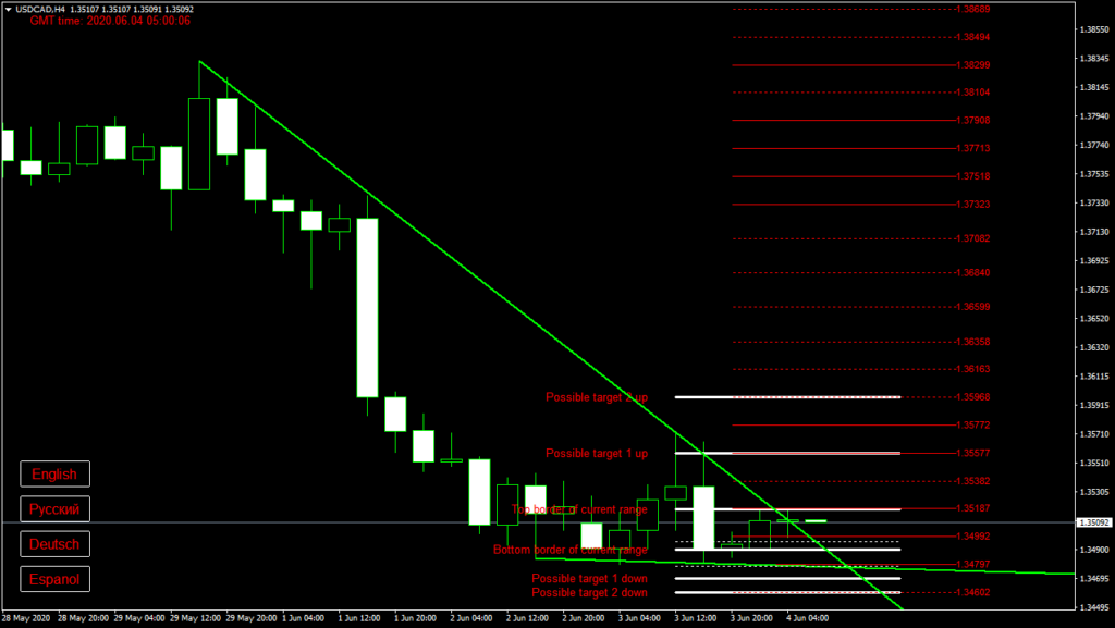 USDCAD today forex analysis and forecast 04 June 2020