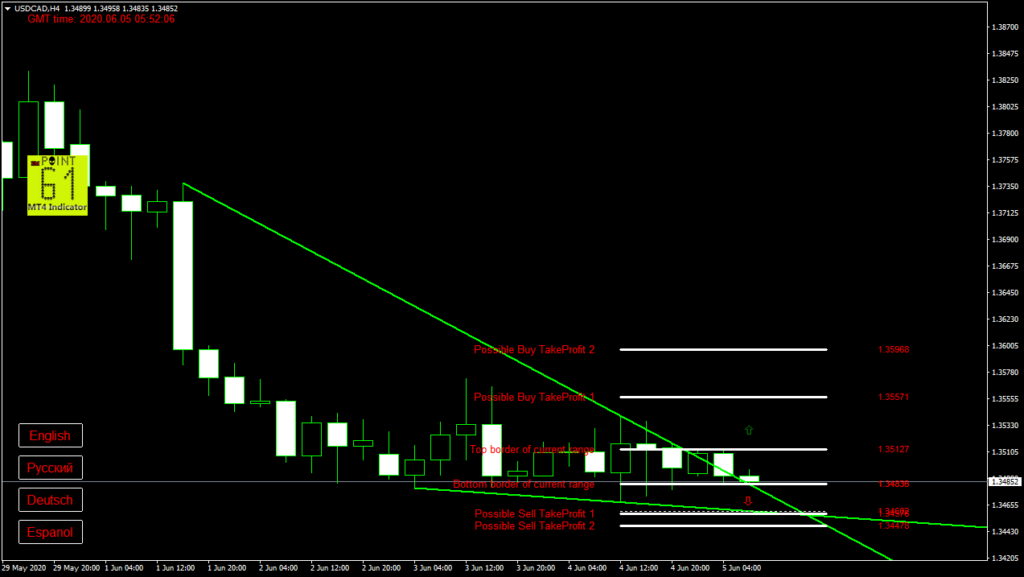 USDCAD today forex analysis and forecast 05 June 2020
