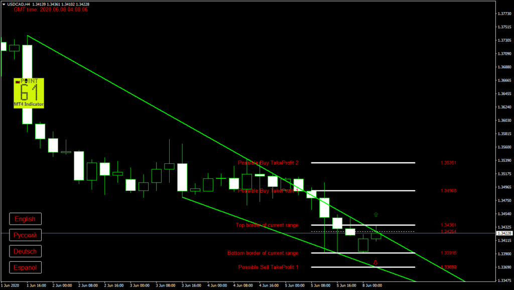 USDCAD today forex analysis and forecast 08 June 2020