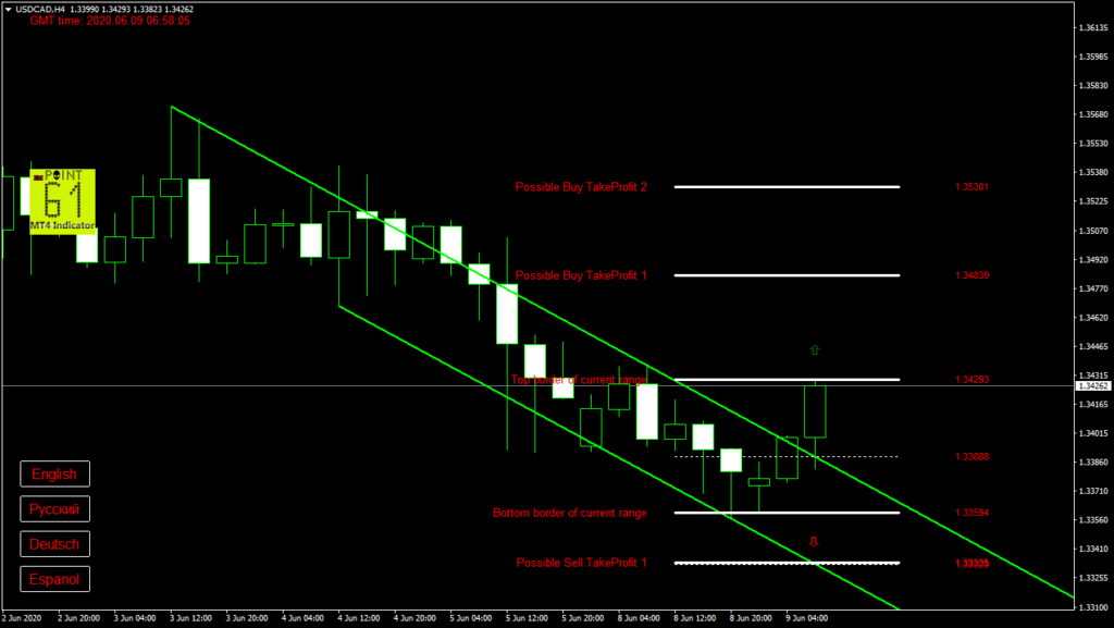 USDCAD today forex analysis and forecast 09 June 2020