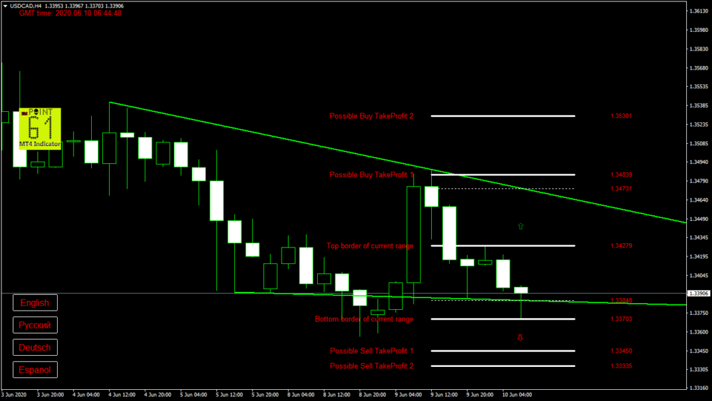 USDCAD today forex analysis and forecast 10 June 2020