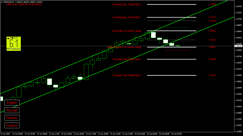 USDCAD today forex analysis and forecast 12 June 2020