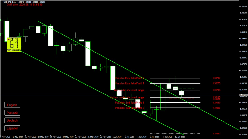USDCAD today forex analysis and forecast 16 June 2020