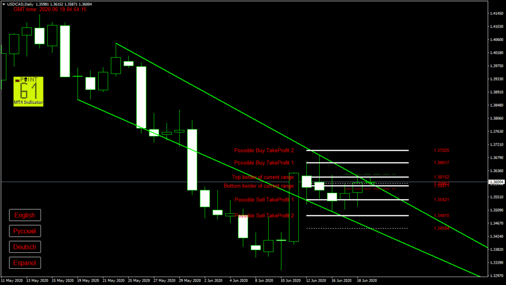 USDCAD today forex analysis and forecast 19 June 2020
