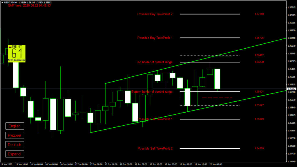 USDCAD today forex analysis and forecast 22 June 2020
