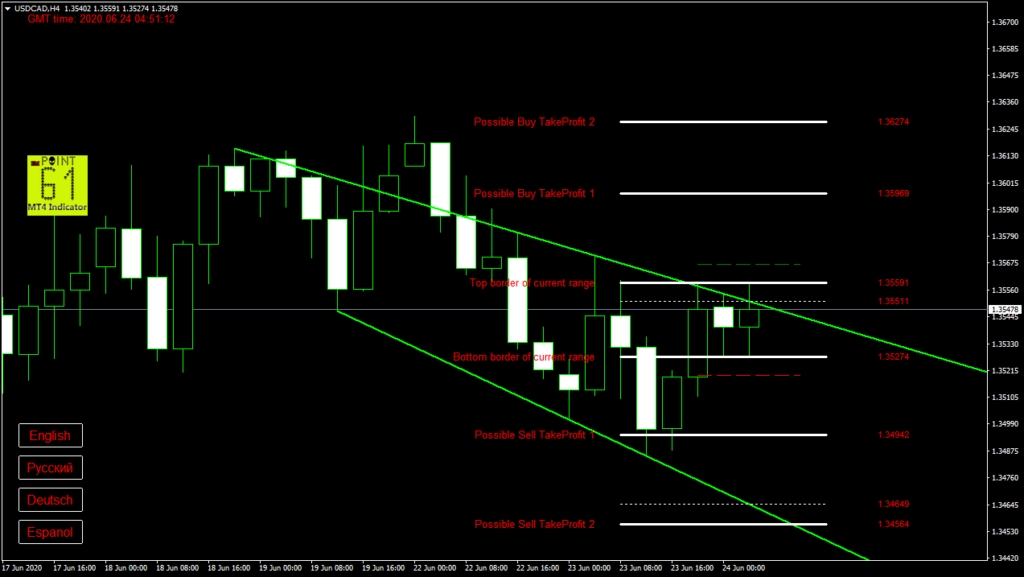 USDCAD today forex analysis and forecast 24 June 2020