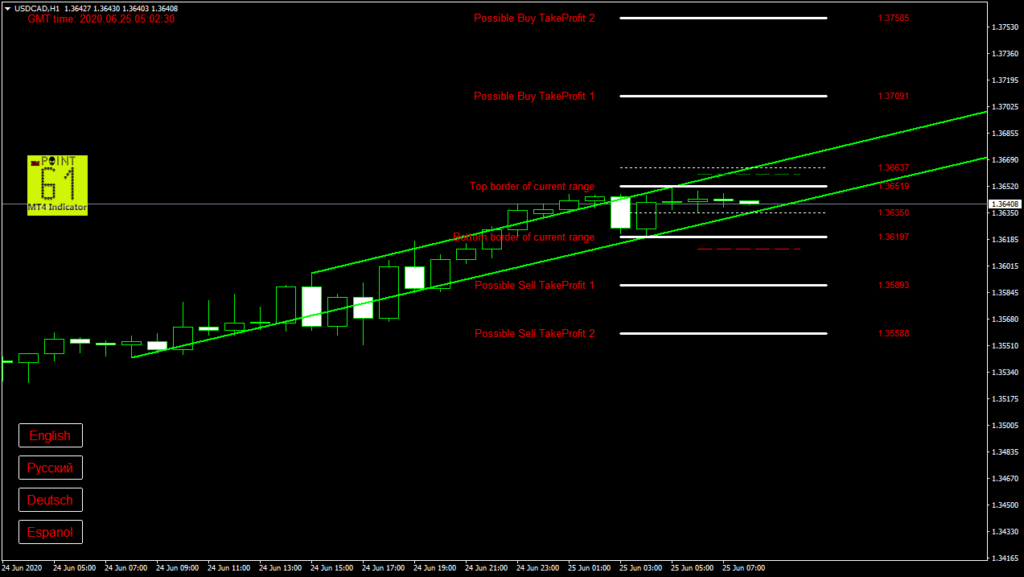 USDCAD today forex analysis and forecast 25 June 2020