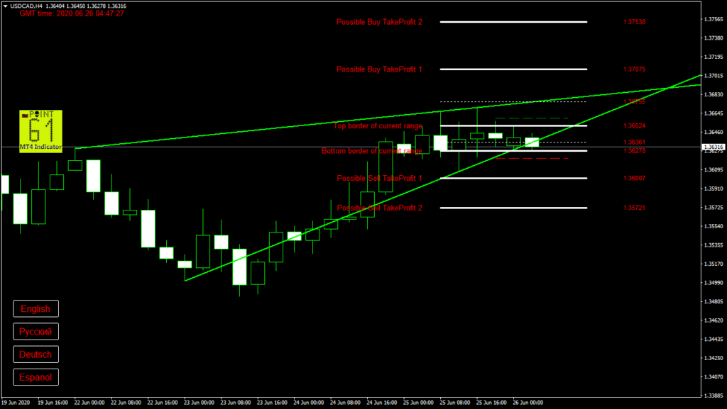 USDCAD today forex analysis and forecast 26 June 2020