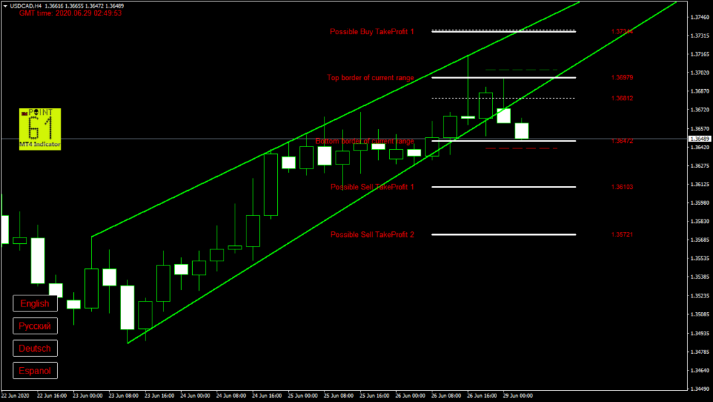 USDCAD today forex analysis and forecast 29 June 2020
