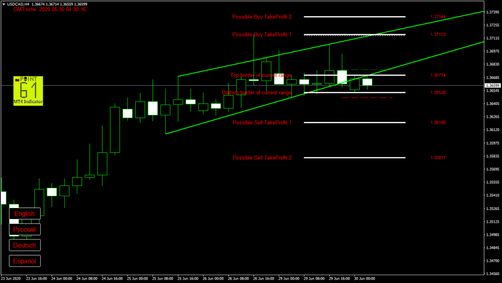 USDCAD today forex analysis and forecast 30 June 2020