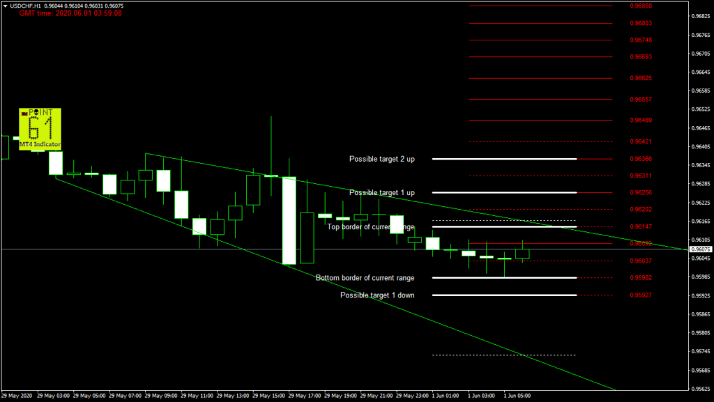 USDCHF today forex analysis and forecast 06/01/2020