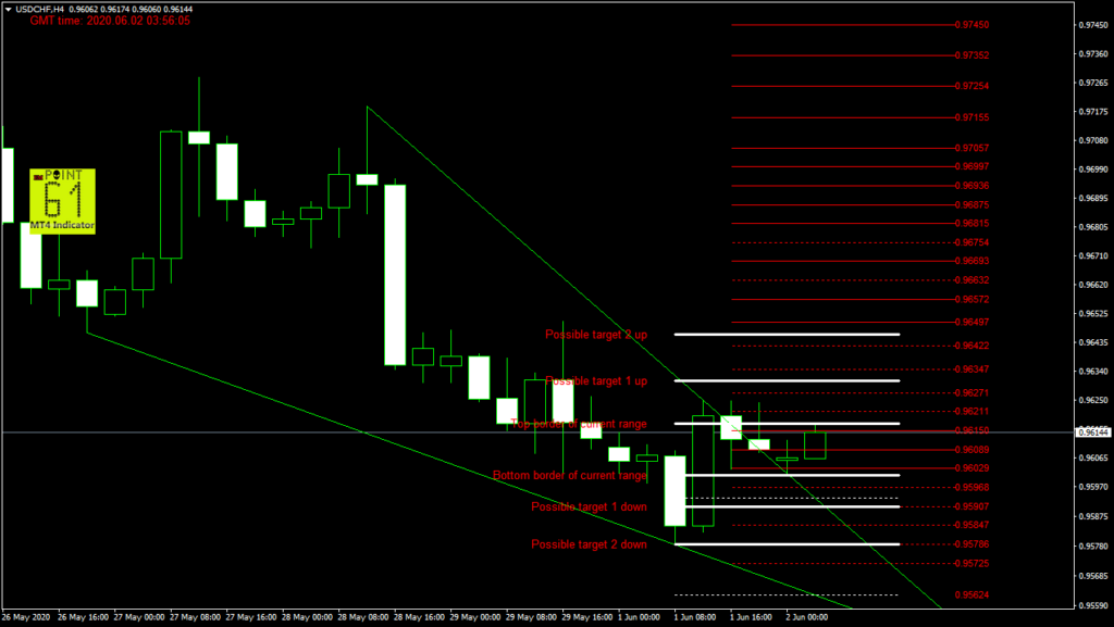 USDCHF today forex analysis and forecast 02 June 2020