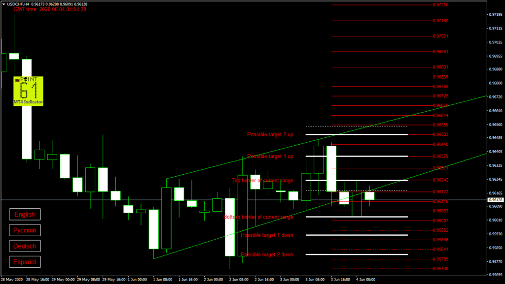 USDCHF today forex analysis and forecast 04 June 2020