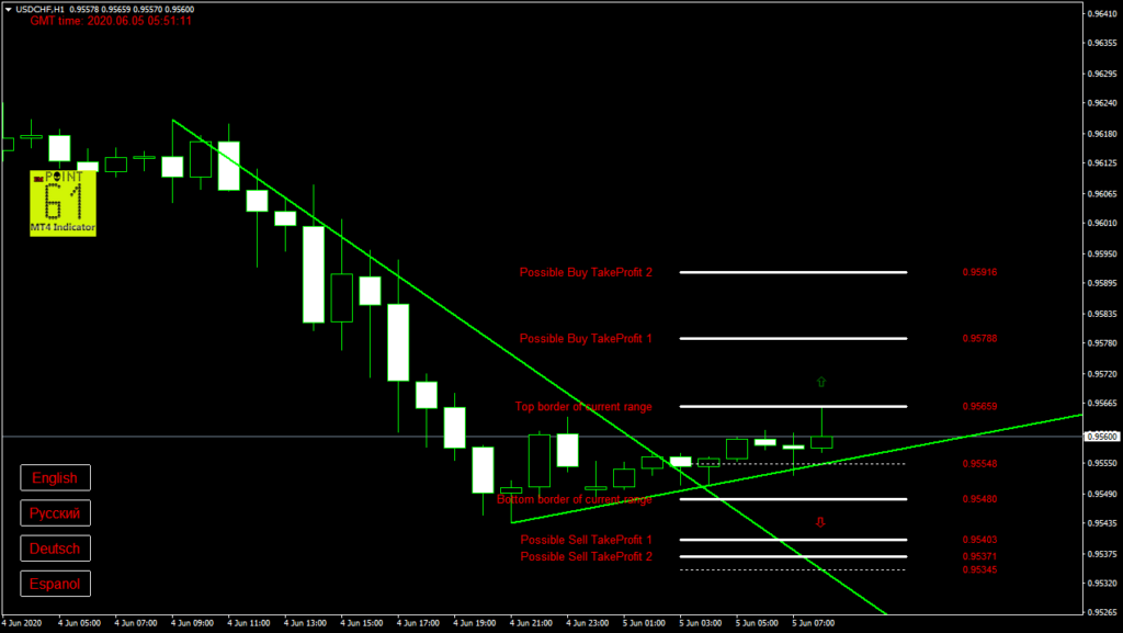 USDCHF today forex analysis and forecast 05 June 2020