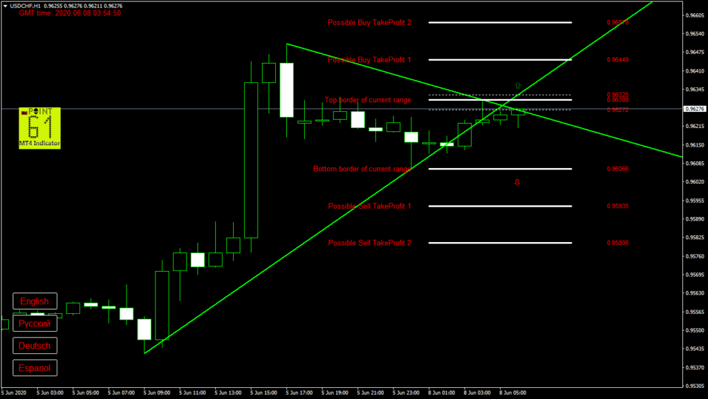 USDCHF today forex analysis and forecast 08 June 2020