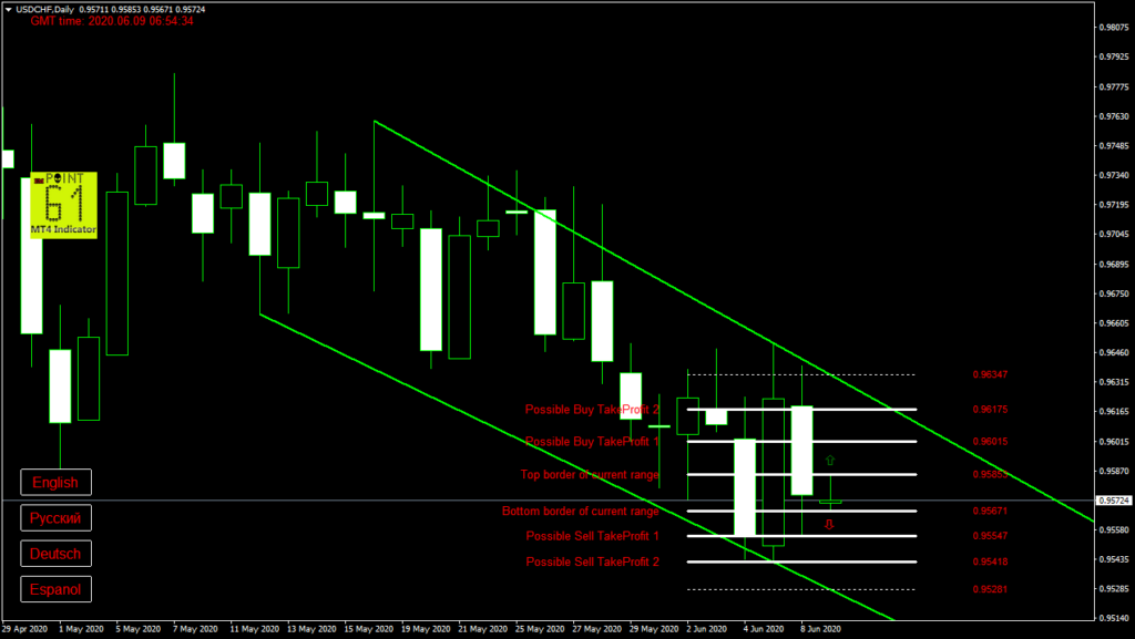 USDCHF today forex analysis and forecast 09 June 2020
