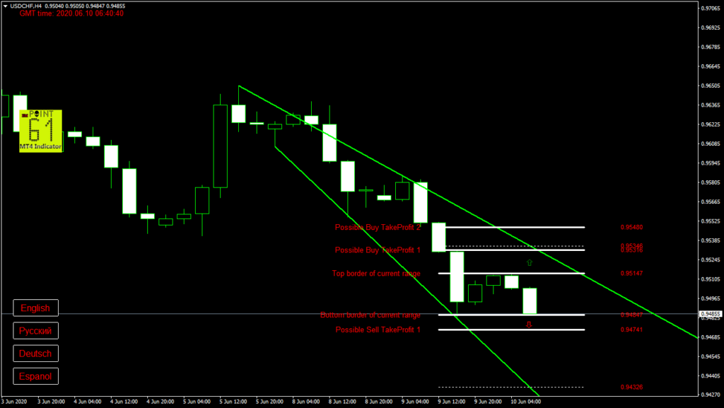 USDCHF today forex analysis and forecast 10 June 2020