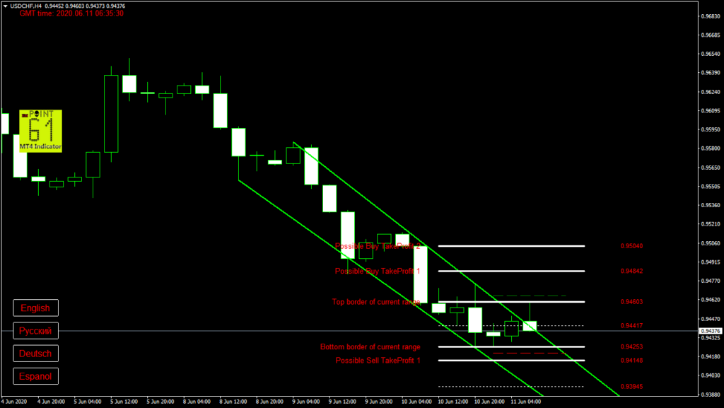 USDCHF today forex analysis and forecast 11 June 2020