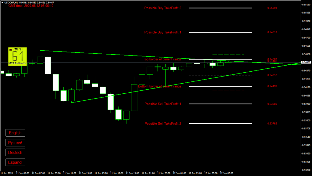 USDCHF today forex analysis and forecast 12 June 2020