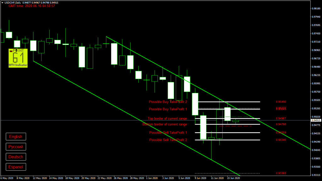 USDCHF today forex analysis and forecast 16 June 2020