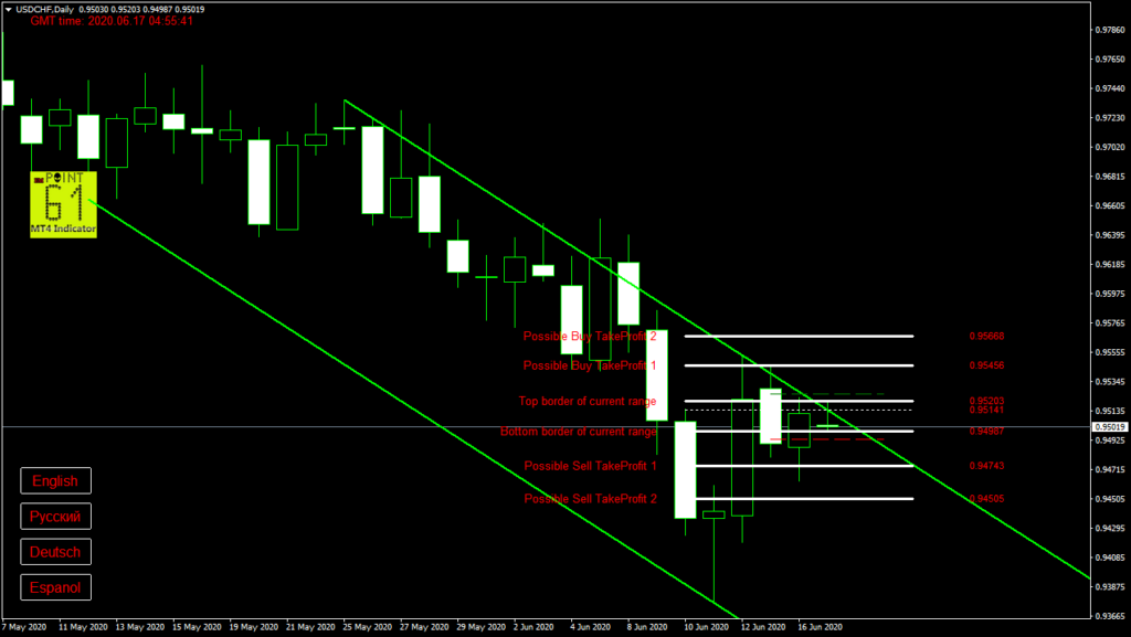 USDCHF today forex analysis and forecast 17 June 2020