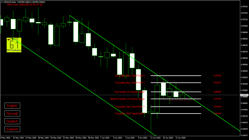 USDCHF today forex analysis and forecast 18 June 2020