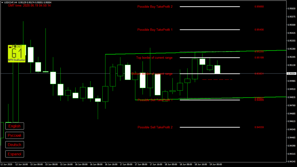 USDCHF today forex analysis and forecast 19 June 2020