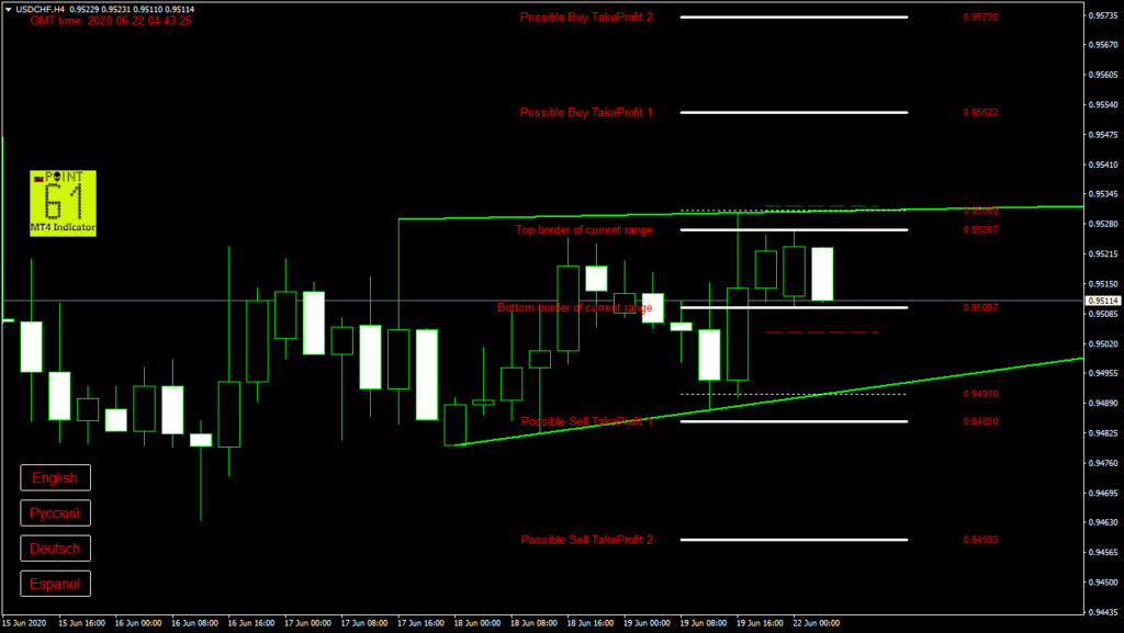 USDCHF today forex analysis and forecast 22 June 2020