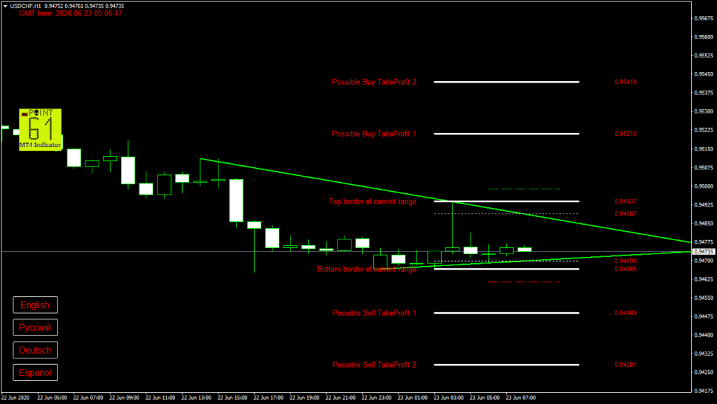 USDCHF today forex analysis and forecast 23 June 2020