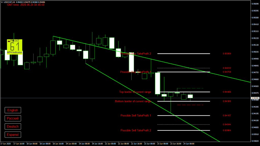 USDCHF today forex analysis and forecast 24 June 2020