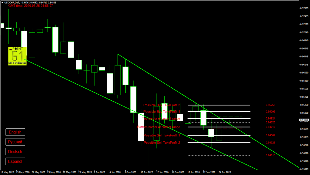 USDCHF today forex analysis and forecast 25 June 2020