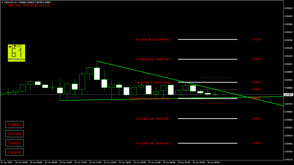 USDCHF today forex analysis and forecast 26 June 2020