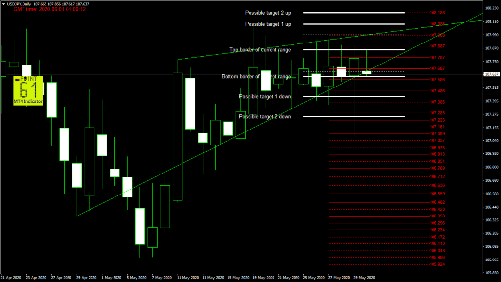 USDJPY today forex analysis and forecast 06/01/2020